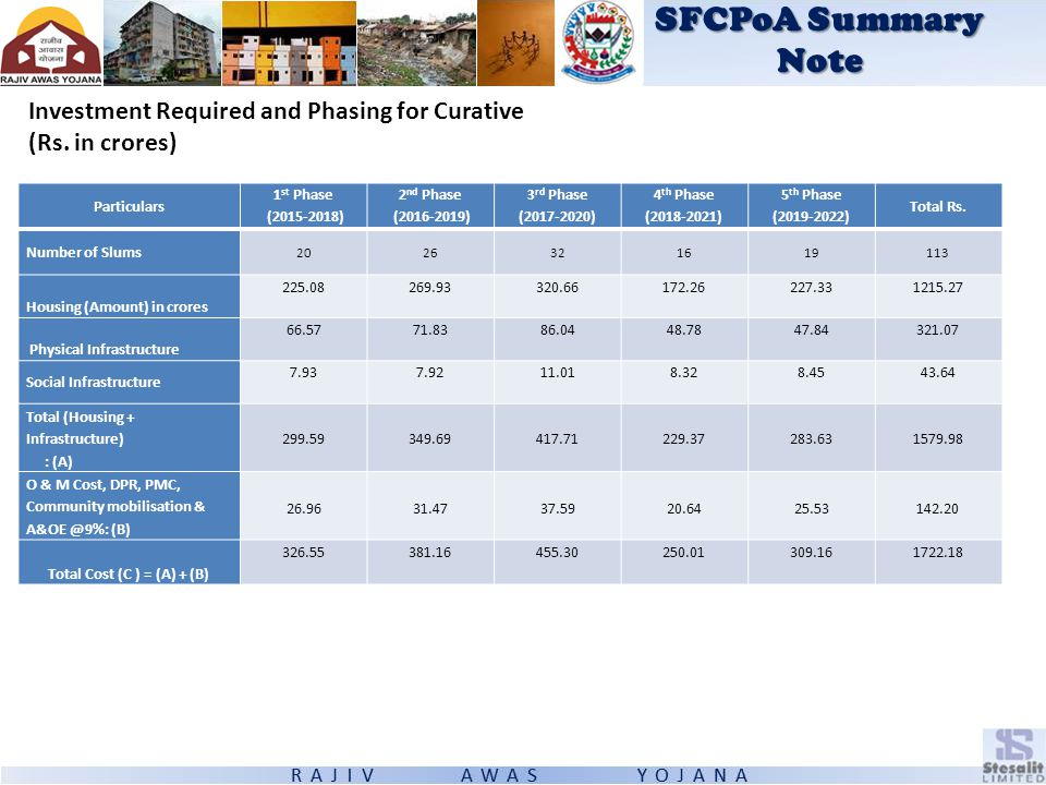 SFCPoA Summary Note Investment Required and Phasing for Curative (Rs. in crores) Particulars 1 st Phase (2015-2018) 2 nd Phase (2016-2019) 3 rd Phase