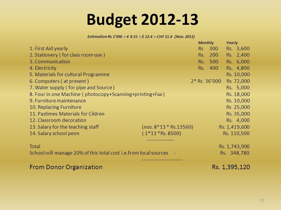 Budget 2012-13 Estimation Rs 1'000 = € 9.15 = $ 12.4 = CHF 11.4 (Nov.