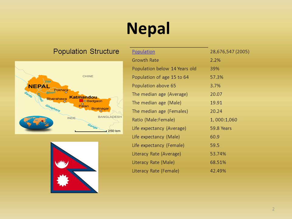 Nepal Population28,676,547 (2005) Growth Rate2.2% Population below 14 Years old39% Population of age 15 to 6457.3% Population above 653.7% The median age (Average)20.07 The median age (Male)19.91 The median age (Females)20.24 Ratio (Male:Female)1, 000:1,060 Life expectancy (Average)59.8 Years Life expectancy (Male)60.9 Life expectancy (Female)59.5 Literacy Rate (Average)53.74% Literacy Rate (Male)68.51% Literacy Rate (Female)42.49% Population Structure 2