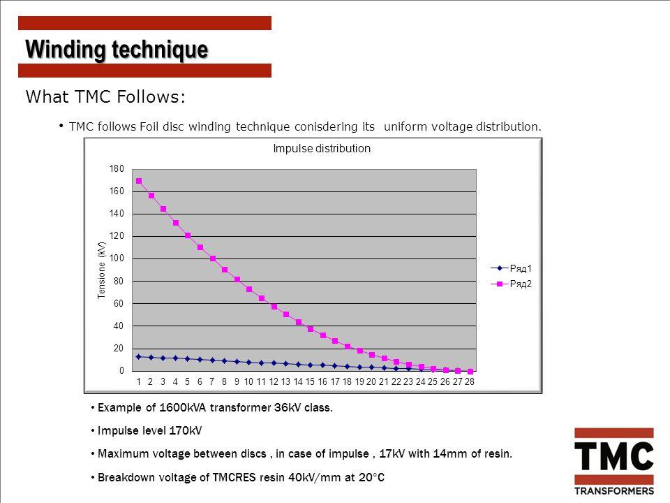 What TMC Follows: TMC follows Foil disc winding technique conisdering its uniform voltage distribution. Winding technique Example of 1600kVA transform