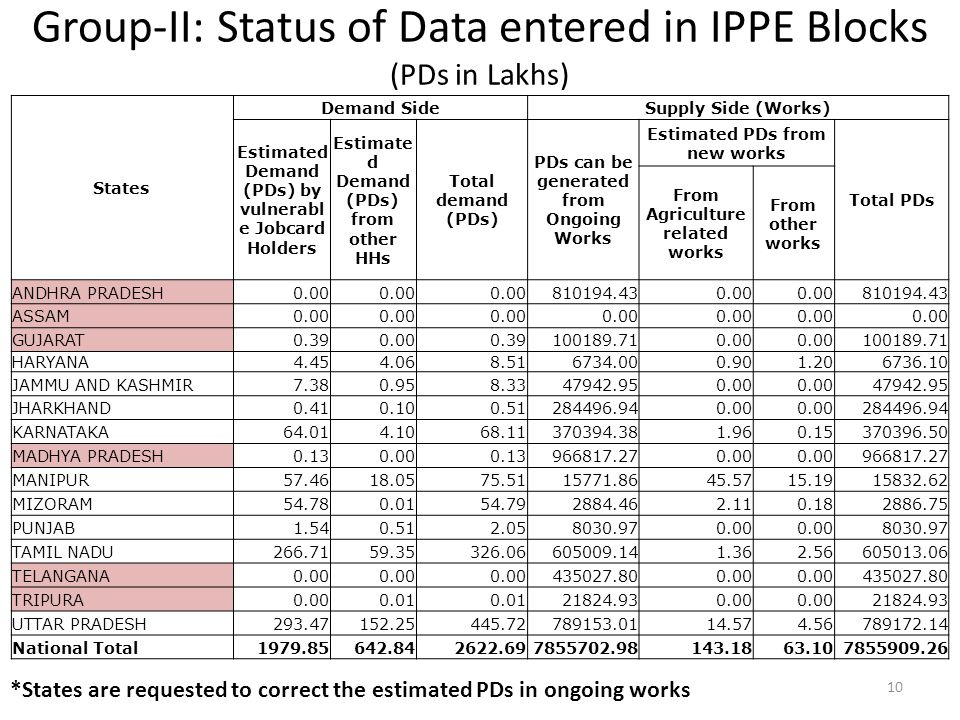 Group-II: Status of Data entered in IPPE Blocks (PDs in Lakhs) 10 States Demand SideSupply Side (Works) Estimated Demand (PDs) by vulnerabl e Jobcard