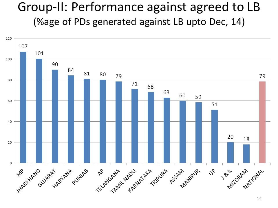 14 Group-II: Performance against agreed to LB (%age of PDs generated against LB upto Dec, 14)