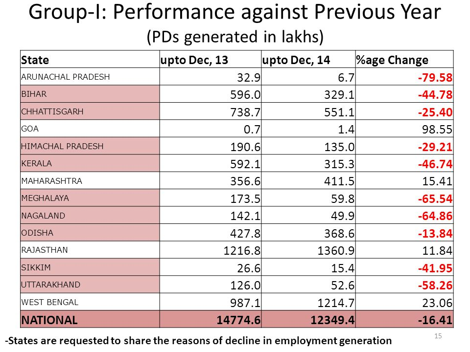 Group-I: Performance against Previous Year (PDs generated in lakhs) 15 Stateupto Dec, 13upto Dec, 14%age Change ARUNACHAL PRADESH 32.96.7-79.58 BIHAR