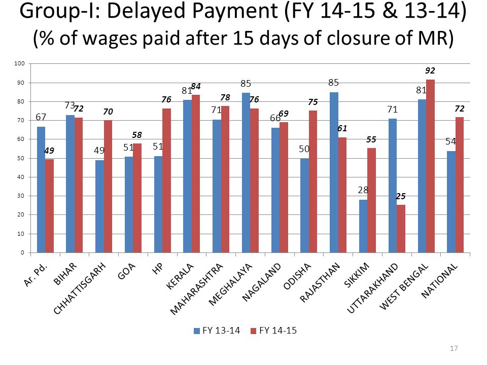 Group-I: Delayed Payment (FY 14-15 & 13-14) (% of wages paid after 15 days of closure of MR) 17