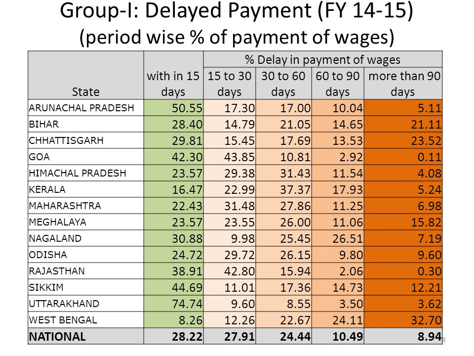 Group-I: Delayed Payment (FY 14-15) (period wise % of payment of wages) 18 State with in 15 days % Delay in payment of wages 15 to 30 days 30 to 60 da