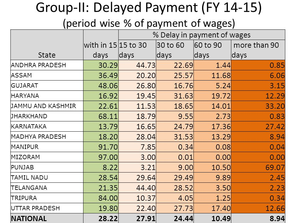 Group-II: Delayed Payment (FY 14-15) (period wise % of payment of wages) 20 State with in 15 days % Delay in payment of wages 15 to 30 days 30 to 60 d