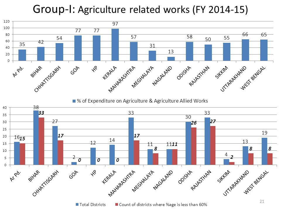 Group-I: Agriculture related works (FY 2014-15) 21