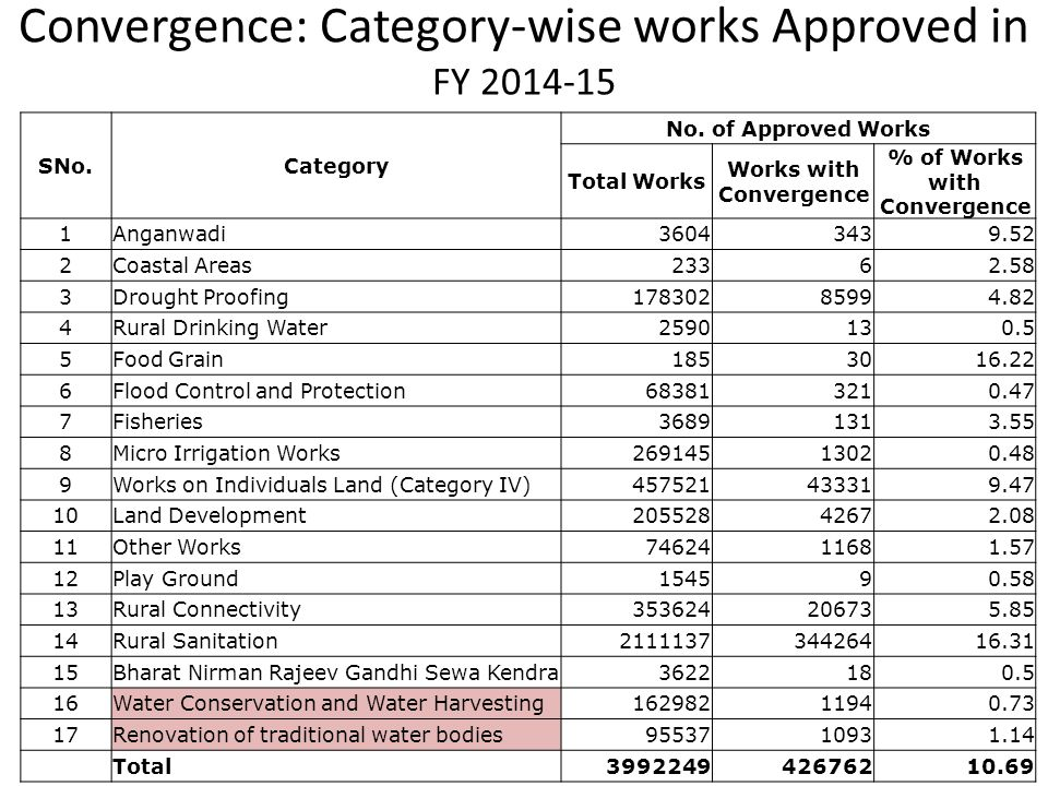 Convergence: Category-wise works Approved in FY 2014-15 SNo.Category No. of Approved Works Total Works Works with Convergence % of Works with Converge