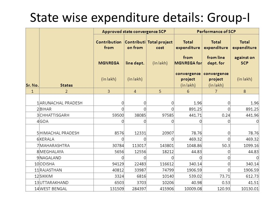 State wise expenditure details: Group-I Sr. No.States Approved state convergence SCPPerformance of SCP Contribution from Total project cost Total expe