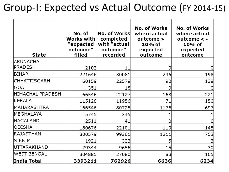 Group-I: Expected vs Actual Outcome ( FY 2014-15) State No. of Works with