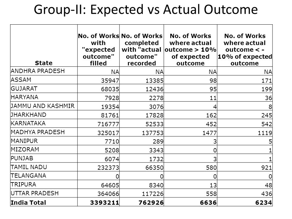 Group-II: Expected vs Actual Outcome State No. of Works with