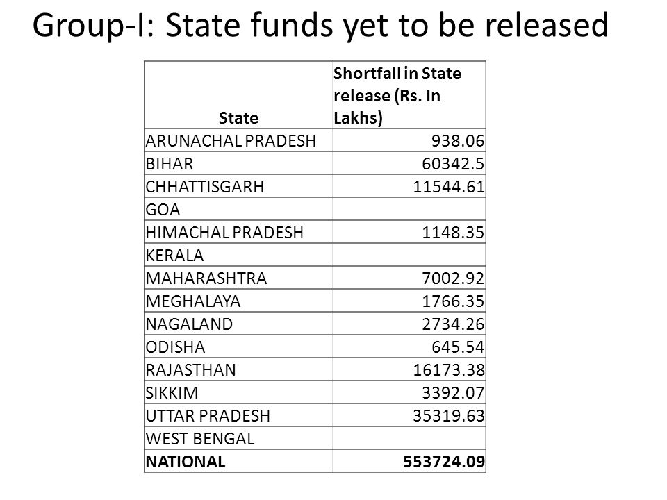 Group-I: State funds yet to be released State Shortfall in State release (Rs. In Lakhs) ARUNACHAL PRADESH938.06 BIHAR60342.5 CHHATTISGARH11544.61 GOA
