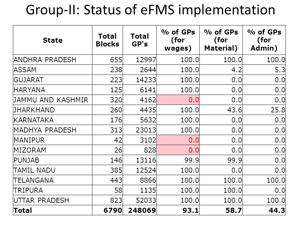 Group-II: Status of eFMS implementation State Total Blocks Total GP's % of GPs (for wages) % of GPs (for Material) % of GPs (for Admin) ANDHRA PRADESH