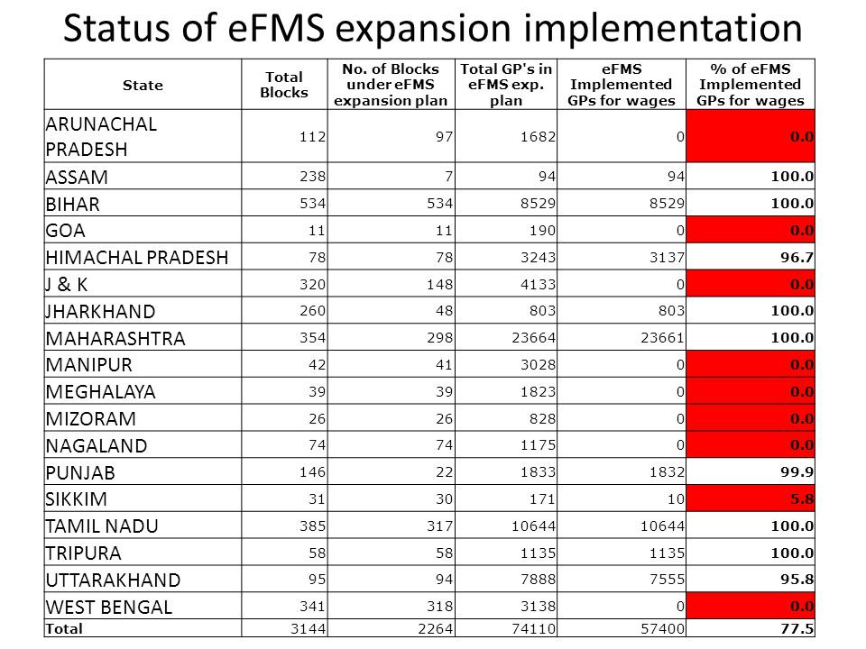 Status of eFMS expansion implementation State Total Blocks No. of Blocks under eFMS expansion plan Total GP's in eFMS exp. plan eFMS Implemented GPs f
