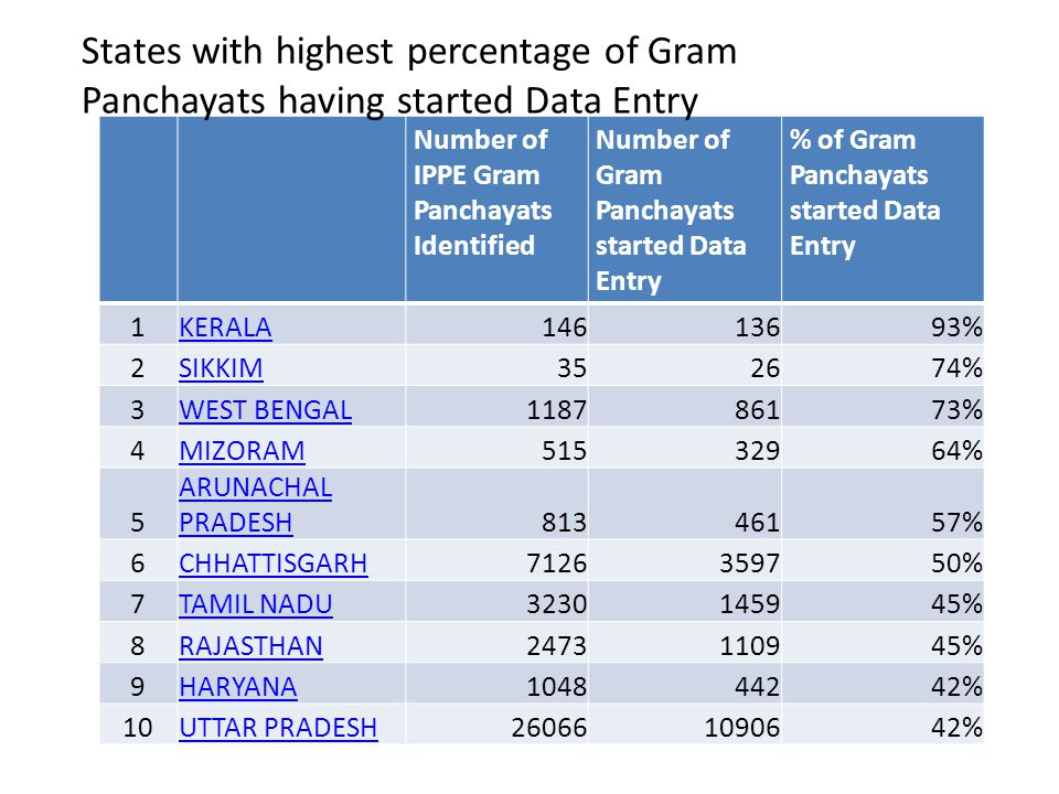 Number of IPPE Gram Panchayats Identified Number of Gram Panchayats started Data Entry % of Gram Panchayats started Data Entry 1KERALA14613693% 2SIKKI