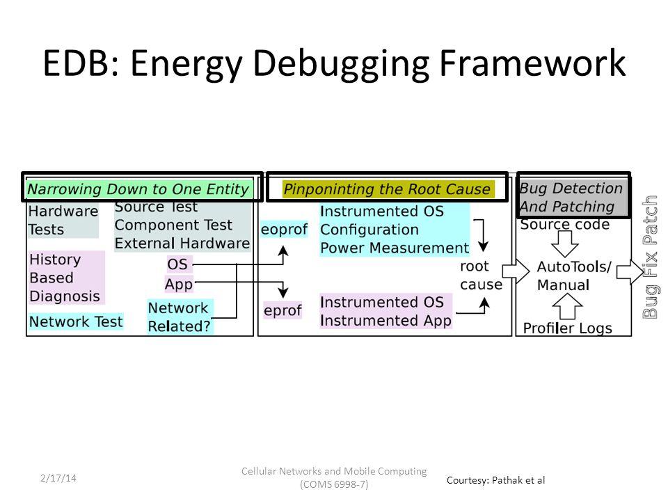 Mobile Programming EcoSystem: The EBug Blame Game App DevelopersFramework DevelopersKernel DevelopersFirmware/OEM DevelopersHardware ManufacturersNetwork Operators Courtesy: Pathak et al Cellular Networks and Mobile Computing (COMS 6998-7) 2/17/14
