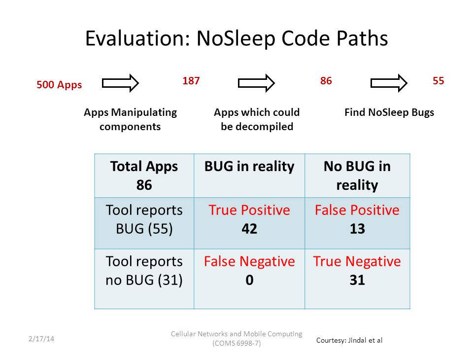 Causes of Detected NoSleep Bugs CategoryNumber of Apps Examples Incorrect Wakelock Handling in Events 26MyTracks If, else + exception Paths 12Facebook Forgot Release4K9Mail Cellular Networks and Mobile Computing (COMS 6998-7) Courtesy: Jindal et al 2/17/14