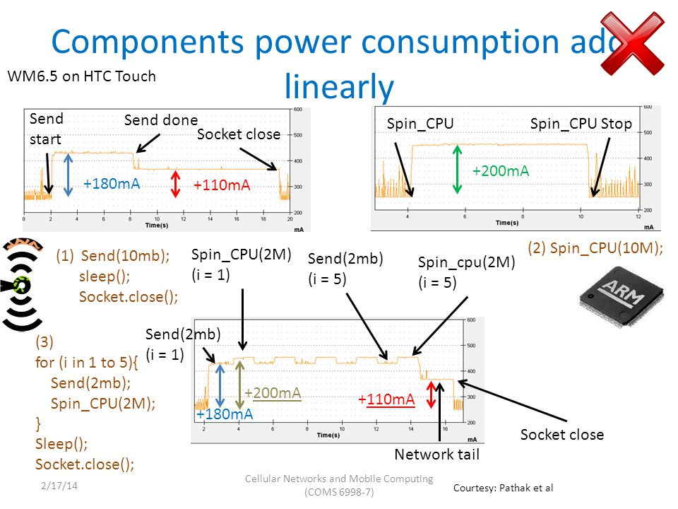 Components power consumption add linearly +180mA +110mA Send start Send done Socket close Spin_CPUSpin_CPU Stop Send(2mb) (i = 1) Spin_CPU(2M) (i = 1) Send(2mb) (i = 5) (1)Send(10mb); sleep(); Socket.close(); (2) Spin_CPU(10M); (3) for (i in 1 to 5){ Send(2mb); Spin_CPU(2M); } Sleep(); Socket.close(); +200mA +180mA +200mA Spin_cpu(2M) (i = 5) Network tail Socket close +110mA WM6.5 on HTC Touch Courtesy: Pathak et al Cellular Networks and Mobile Computing (COMS 6998-7) 2/17/14