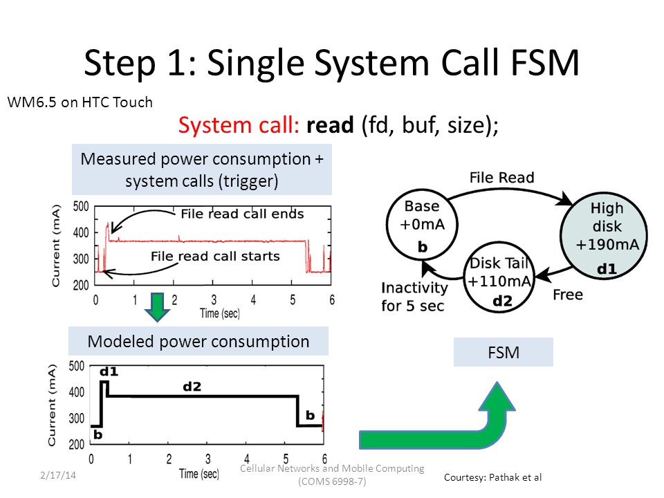 Step 1: Single System Call FSM System call: read (fd, buf, size); WM6.5 on HTC Touch Measured power consumption + system calls (trigger) Modeled power consumption FSM Courtesy: Pathak et al Cellular Networks and Mobile Computing (COMS 6998-7) 2/17/14