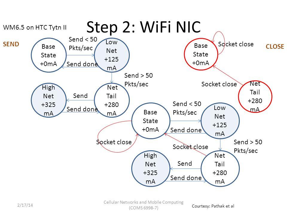 Step 2: WiFi NIC Base State +0mA Low Net +125 mA Send done Send < 50 Pkts/sec Net Tail +280 mA High Net +325 mA Send done Send Send > 50 Pkts/sec Base State +0mA Socket close Net Tail +280 mA Socket close Base State +0mA Low Net +125 mA Send done Send < 50 Pkts/sec Net Tail +280 mA High Net +325 mA Send done Send Send > 50 Pkts/sec Socket close SEND CLOSE WM6.5 on HTC Tytn II Courtesy: Pathak et al Cellular Networks and Mobile Computing (COMS 6998-7) 2/17/14
