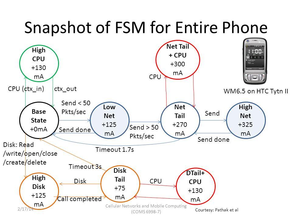 End-To-End Energy Estimation Error FSM: under 4% LR: 1% – 20% Courtesy: Pathak et al Cellular Networks and Mobile Computing (COMS 6998-7) 2/17/14