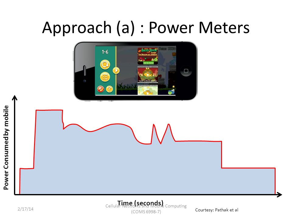 Approach (a) : Power Meters Time (seconds) Power Consumed by mobile Cellular Networks and Mobile Computing (COMS 6998-7) Courtesy: Pathak et al 2/17/14
