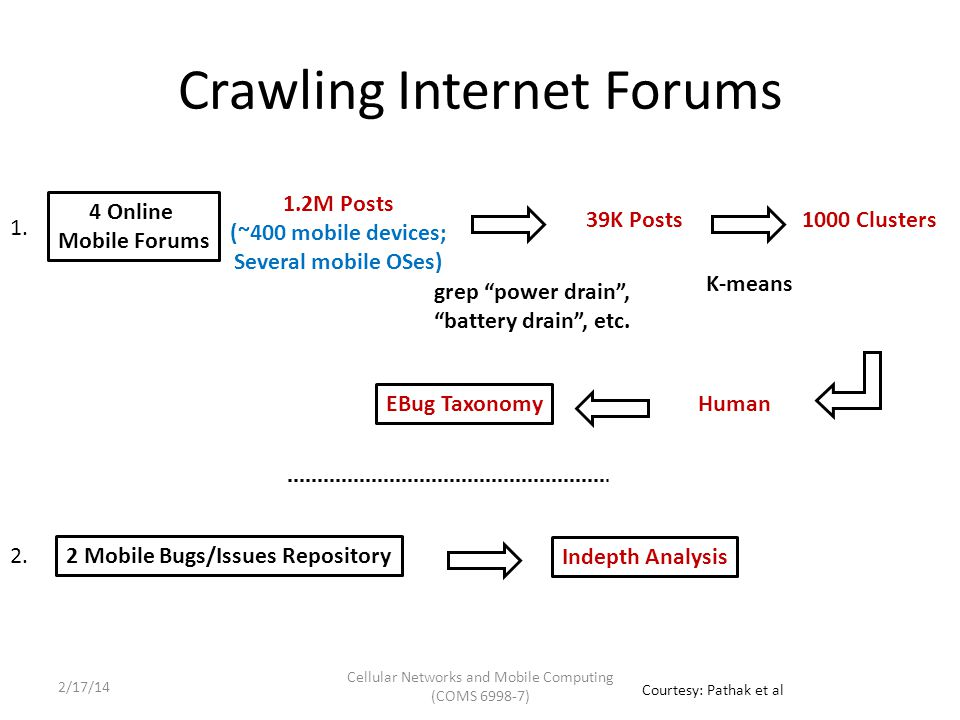 Crawling Internet Forums 4 Online Mobile Forums 1.2M Posts (~400 mobile devices; Several mobile OSes) grep power drain , battery drain , etc.