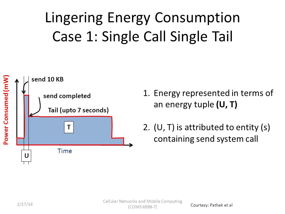 Lingering Energy Consumption Case 2: Multiple Calls Multiple Tails Power Consumed (mW) Time send 1 T1T1 U1U1 T2T2 U2U2 send 2 How to split tail T 2 among.
