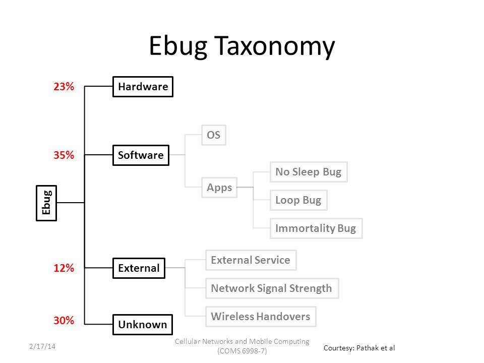 Ebug Taxonomy Ebug Hardware 23% Software 35% External 12% Unknown 30% OS Apps No Sleep Bug Loop Bug Immortality Bug External Service Network Signal Strength Wireless Handovers Courtesy: Pathak et al Cellular Networks and Mobile Computing (COMS 6998-7) 2/17/14