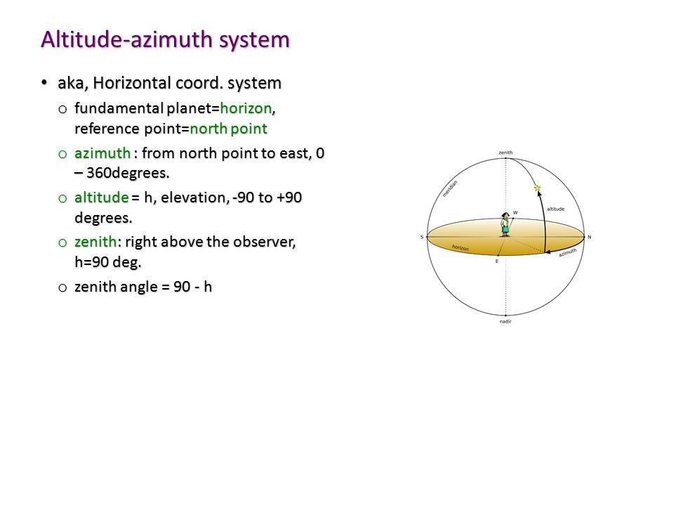 Altitude-azimuth system aka, Horizontal coord.system aka, Horizontal coord.