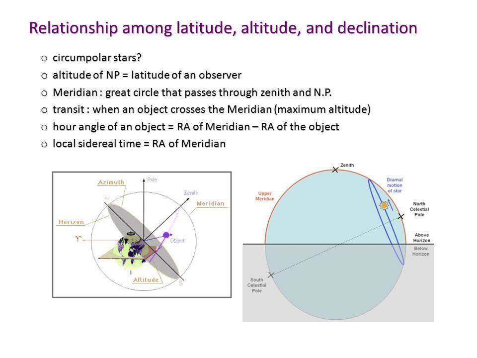 Relationship among latitude, altitude, and declination o circumpolar stars.