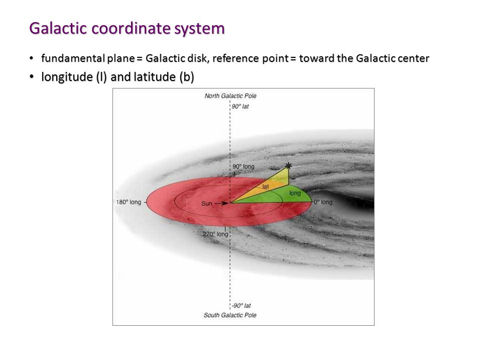 Galactic coordinate system fundamental plane = Galactic disk, reference point = toward the Galactic center fundamental plane = Galactic disk, reference point = toward the Galactic center longitude (l) and latitude (b) longitude (l) and latitude (b)
