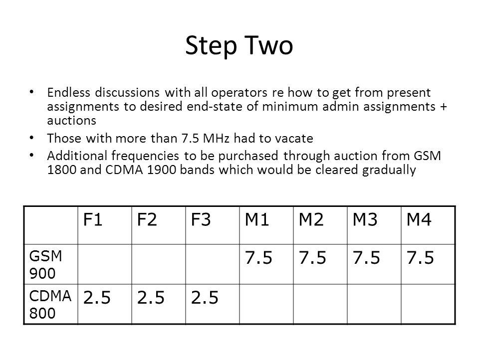 Step Two Endless discussions with all operators re how to get from present assignments to desired end-state of minimum admin assignments + auctions Those with more than 7.5 MHz had to vacate Additional frequencies to be purchased through auction from GSM 1800 and CDMA 1900 bands which would be cleared gradually F1F2F3M1M2M3M4 GSM 900 7.5 CDMA 800 2.5