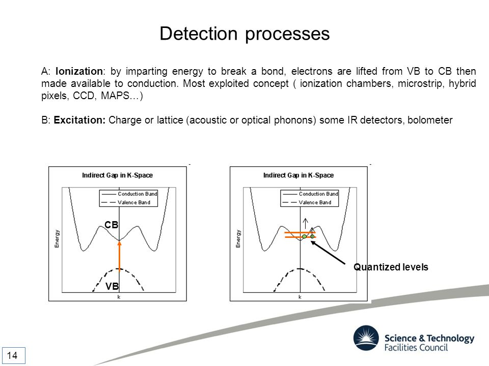 Detection processes A: Ionization: by imparting energy to break a bond, electrons are lifted from VB to CB then made available to conduction. Most exp