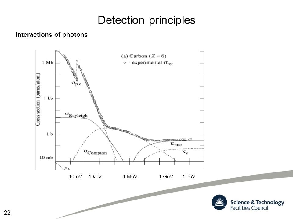 10 eV Detection principles Interactions of photons 1 keV 1 MeV1 GeV.1 TeV 22