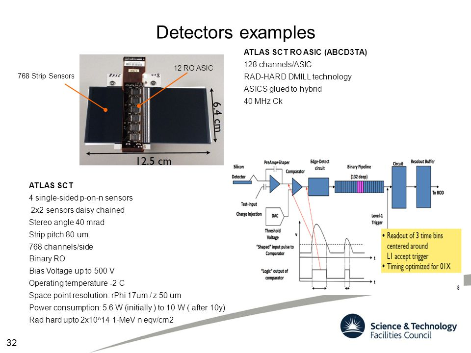 Detectors examples ATLAS SCT 4 single-sided p-on-n sensors 2x2 sensors daisy chained Stereo angle 40 mrad Strip pitch 80 um 768 channels/side Binary R