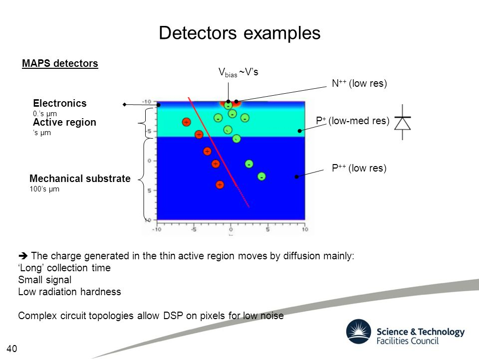 Detectors examples MAPS detectors  The charge generated in the thin active region moves by diffusion mainly: 'Long' collection time Small signal Low