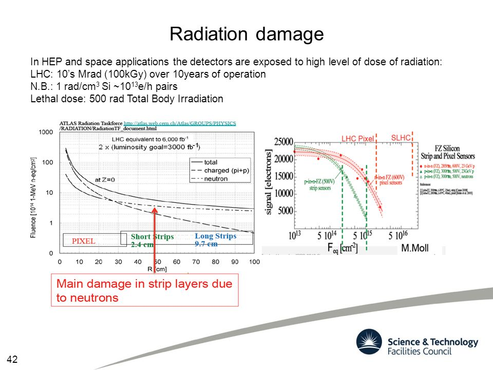 Radiation damage In HEP and space applications the detectors are exposed to high level of dose of radiation: LHC: 10's Mrad (100kGy) over 10years of o