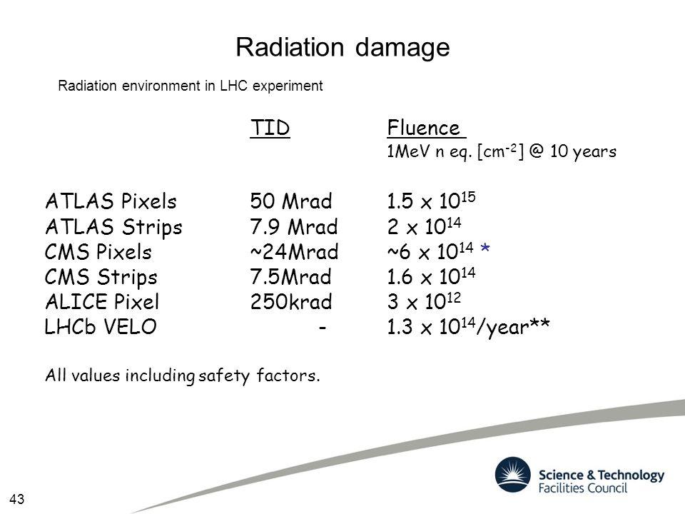Radiation damage Radiation environment in LHC experiment TIDFluence 1MeV n eq. [cm -2 ] @ 10 years ATLAS Pixels50 Mrad1.5 x 10 15 ATLAS Strips7.9 Mrad