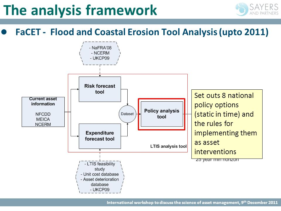 International workshop to discuss the science of asset management, 9 th December 2011 The analysis framework FaCET - Flood and Coastal Erosion Tool Analysis (upto 2011) Set outs 8 national policy options (static in time) and the rules for implementing them as asset interventions