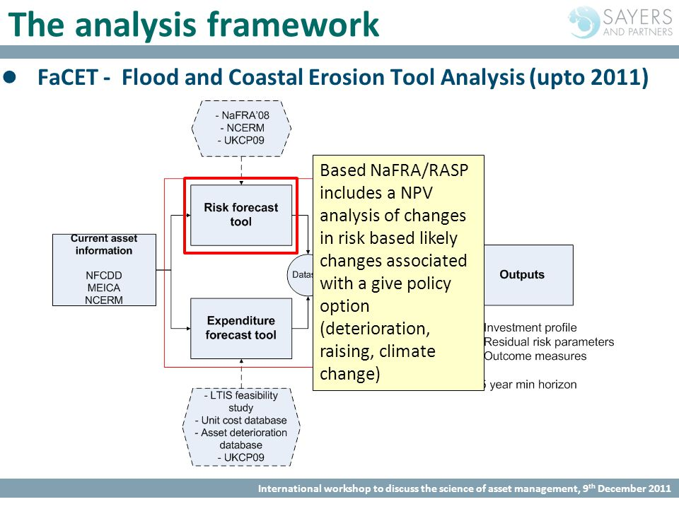 International workshop to discuss the science of asset management, 9 th December 2011 The analysis framework FaCET - Flood and Coastal Erosion Tool Analysis (upto 2011) Based NaFRA/RASP includes a NPV analysis of changes in risk based likely changes associated with a give policy option (deterioration, raising, climate change)