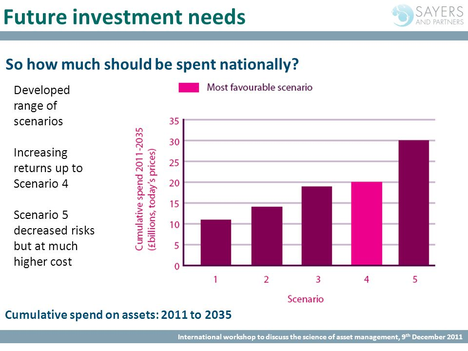 International workshop to discuss the science of asset management, 9 th December 2011 Future investment needs So how much should be spent nationally?