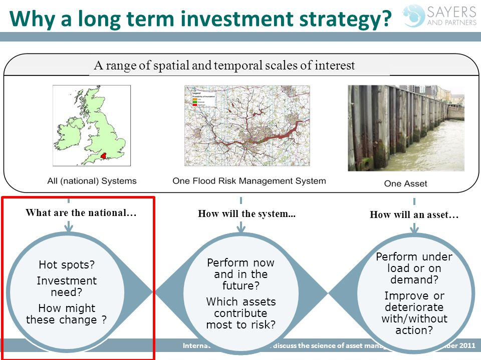International workshop to discuss the science of asset management, 9 th December 2011 A range of spatial and temporal scales of interest Why a long term investment strategy.