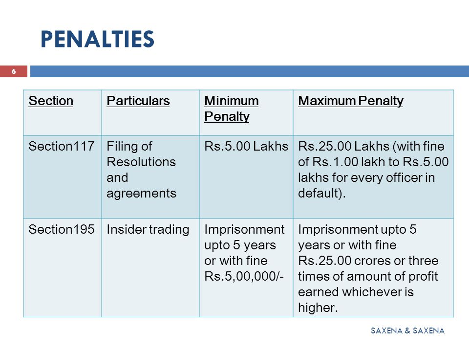PENALTIES 6 SAXENA & SAXENA SectionParticularsMinimum Penalty Maximum Penalty Section117Filing of Resolutions and agreements Rs.5.00 LakhsRs.25.00 Lakhs (with fine of Rs.1.00 lakh to Rs.5.00 lakhs for every officer in default).
