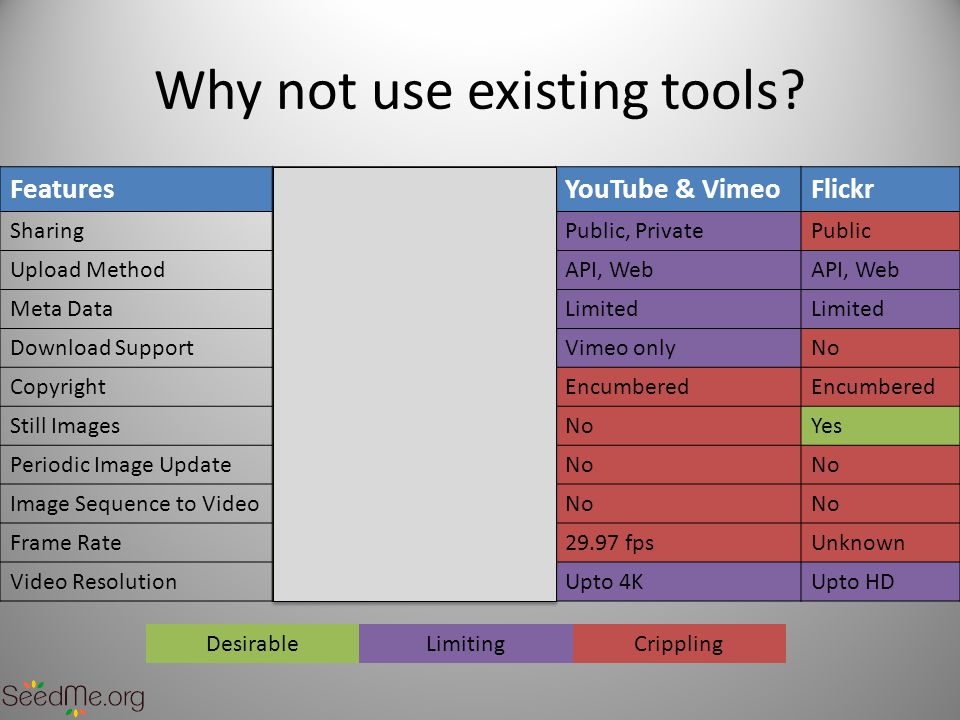 Why not use existing tools.