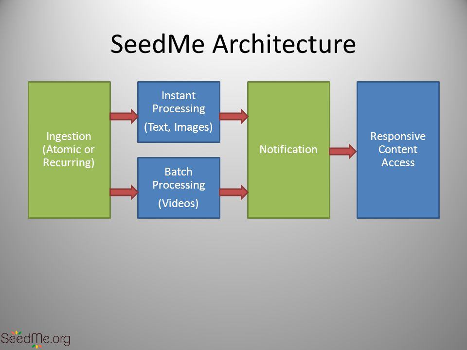 SeedMe Architecture Ingestion (Atomic or Recurring) Instant Processing (Text, Images) Notification Responsive Content Access Batch Processing (Videos)