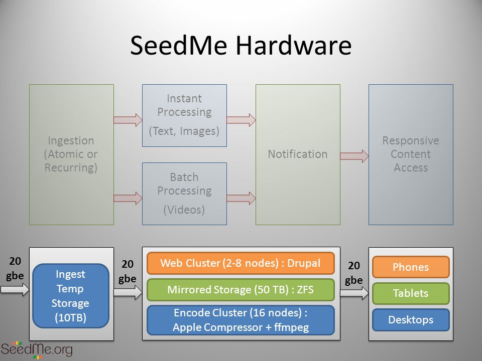 SeedMe Hardware Ingest Temp Storage (10TB) Encode Cluster (16 nodes) : Apple Compressor + ffmpeg Web Cluster (2-8 nodes) : Drupal Mirrored Storage (50 TB) : ZFS Desktops Phones Tablets 20 gbe 20 gbe 20 gbe Ingestion (Atomic or Recurring) Instant Processing (Text, Images) Notification Responsive Content Access Batch Processing (Videos)