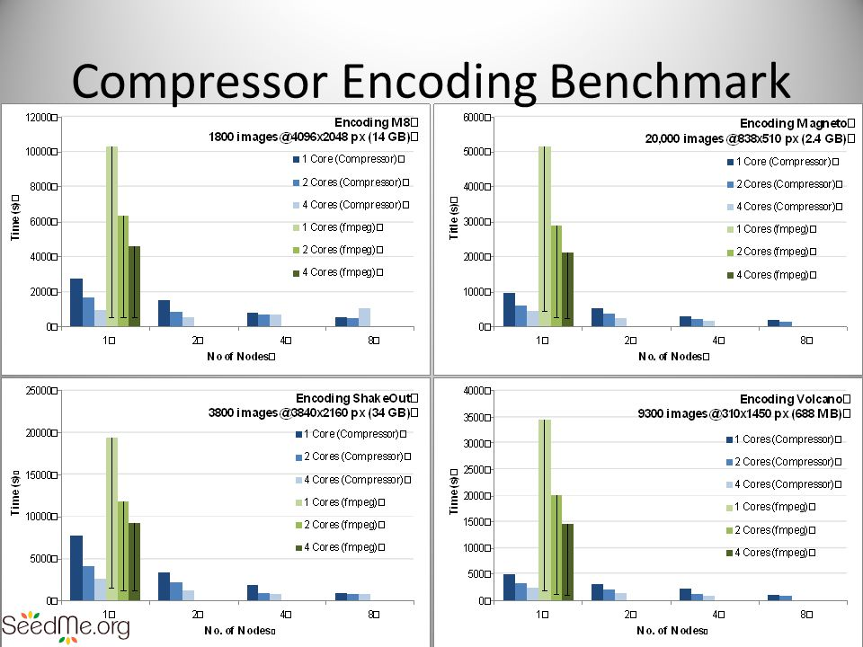 Compressor Encoding Benchmark