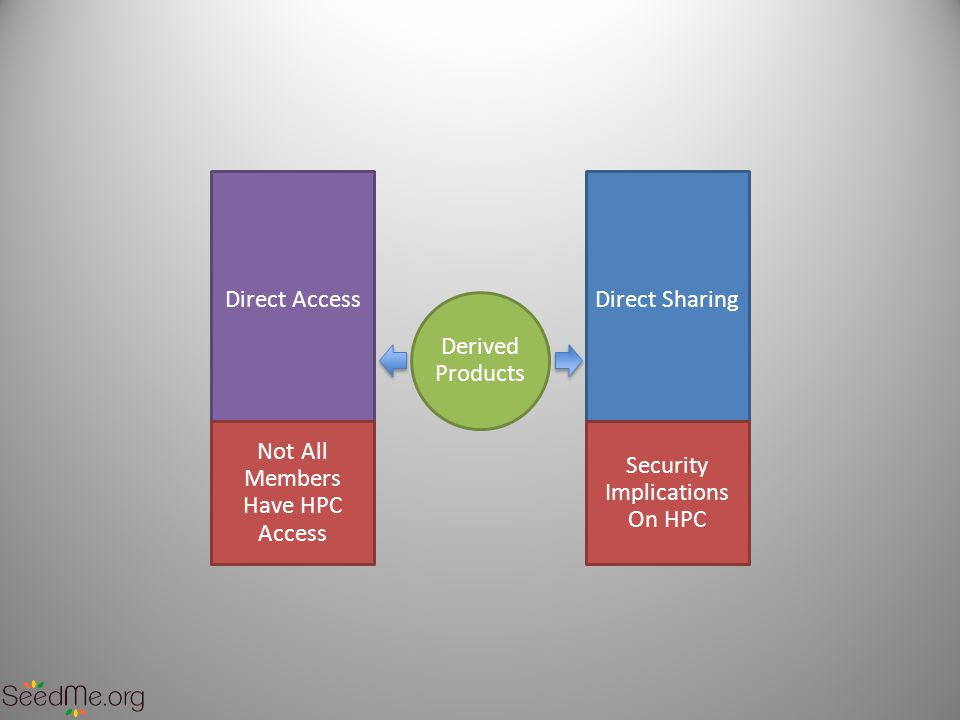 Direct AccessDirect Sharing Not All Members Have HPC Access Security Implications On HPC Derived Products