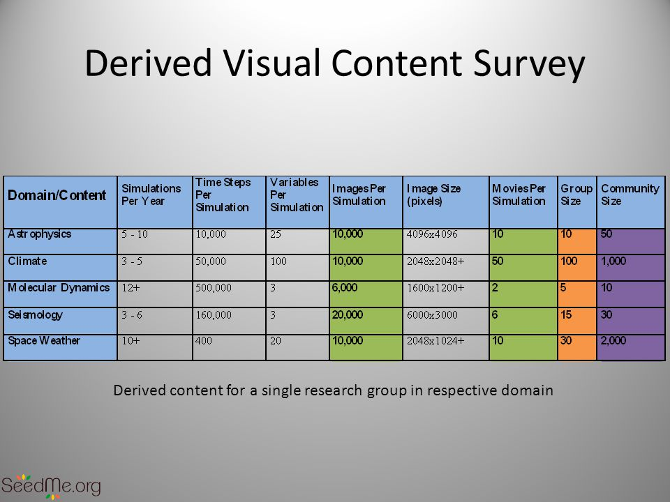 Derived Visual Content Survey Derived content for a single research group in respective domain